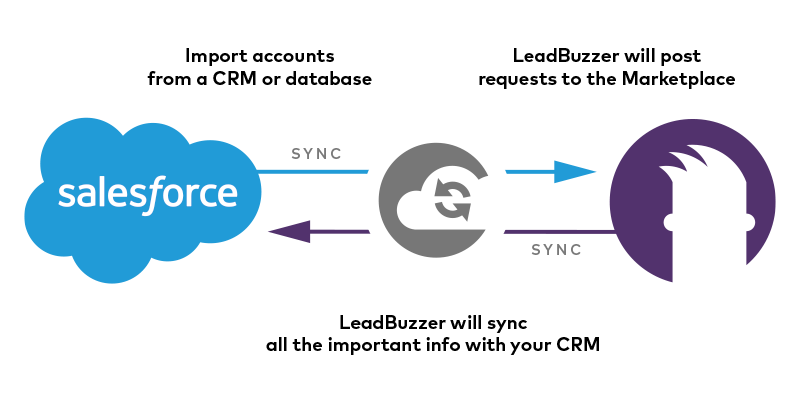 Salesforce LeadBuzzer Connector