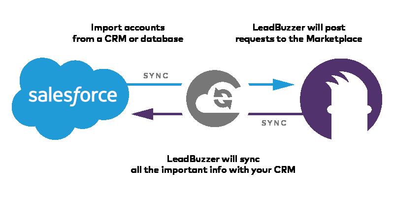 Salesforce LeadBuzzer Connector